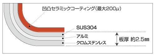 3層鋼セラミックコーティング